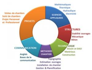 Programme de la 1ère année de DUT Génie Civil Construction Durable